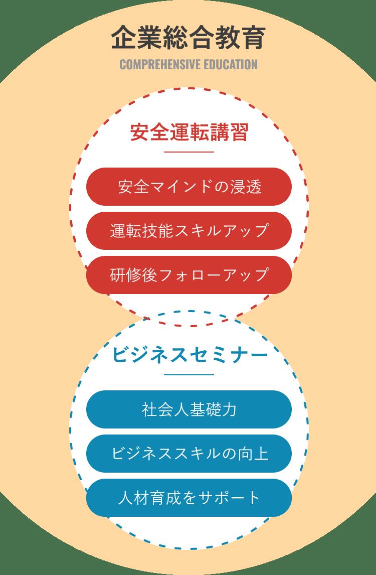 企業総合教育の図